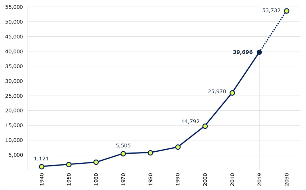 Population growth of the island of Sal. /Created from census and population projection data sets of Cape Verde Statistical Office/